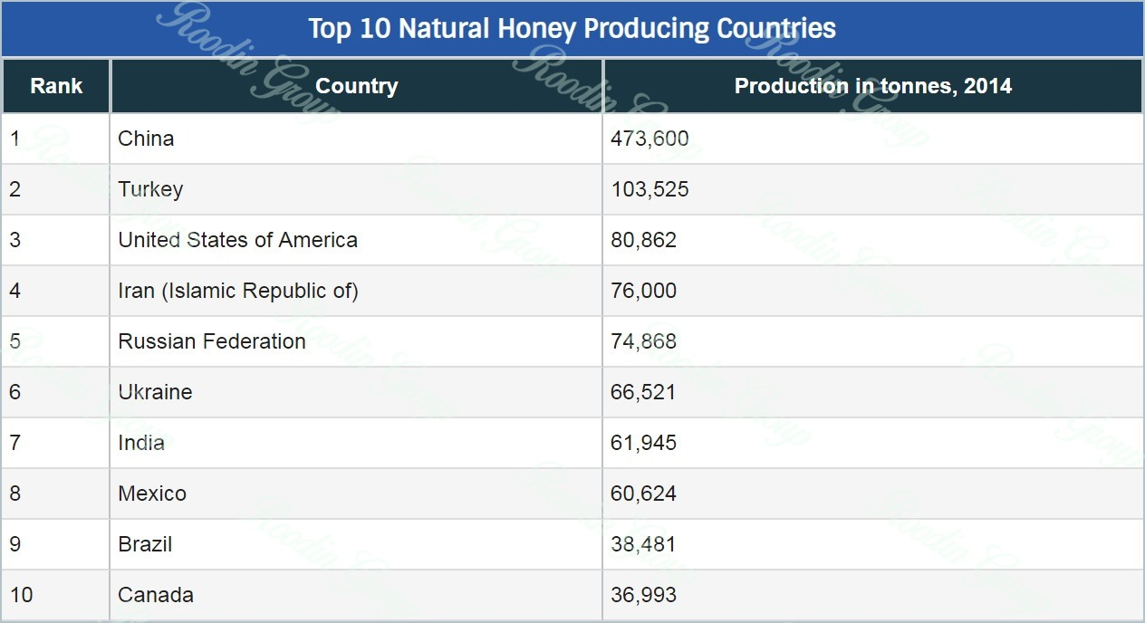 Natural Honey Producer