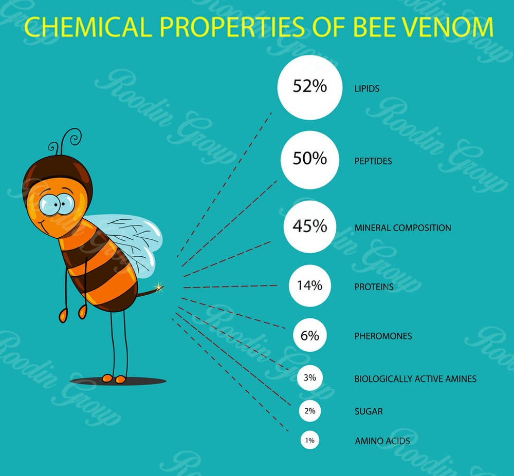 honey bee venom ingredients