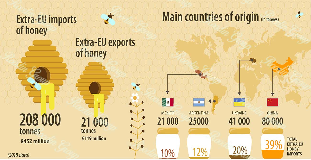 EU Honey Import Requirements