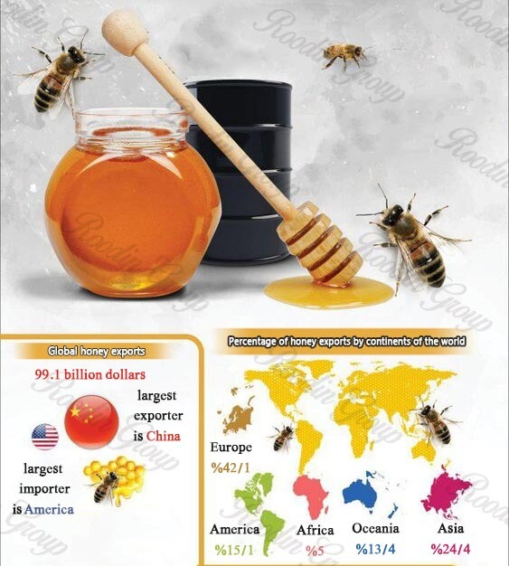 honey producer in the world