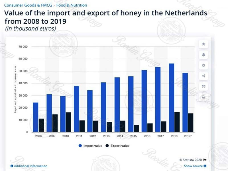 Honey Import Netherlands
