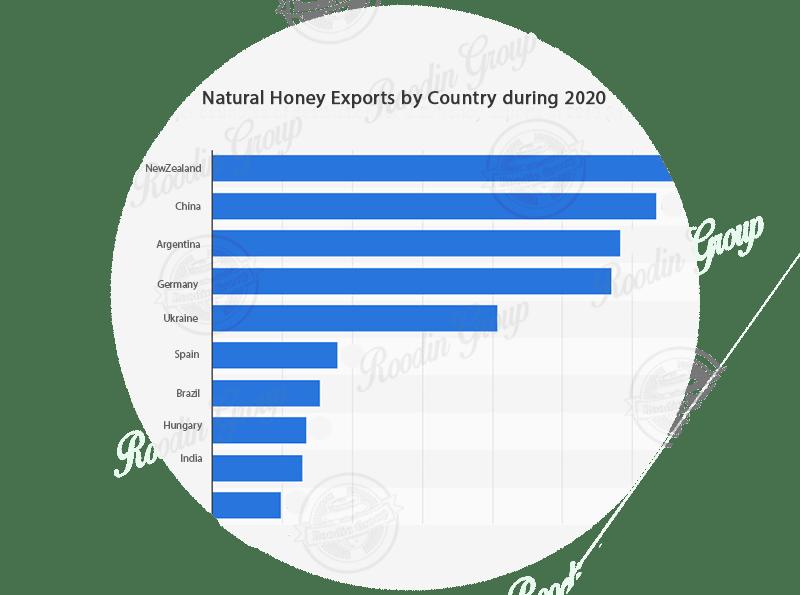 Global sales for honey 2020